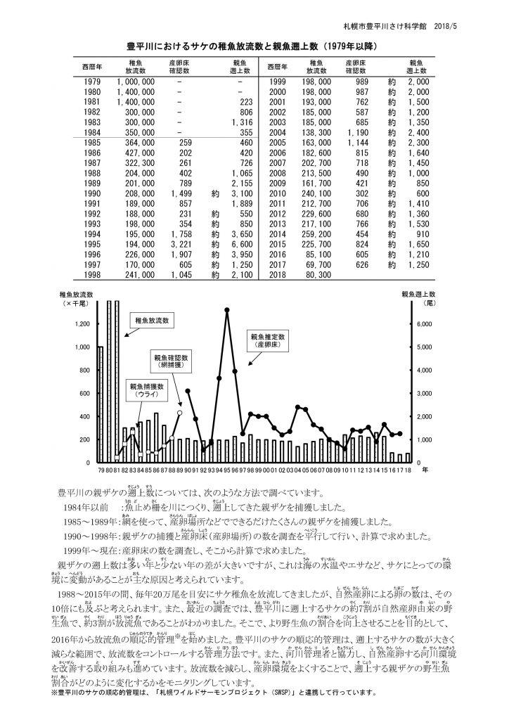 豊平川サケの歴史